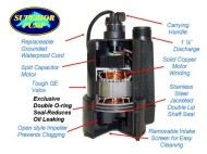 Superior-Pump-91250-14-HP-Thermoplastic-Submersible-Utility-Pump-0-1